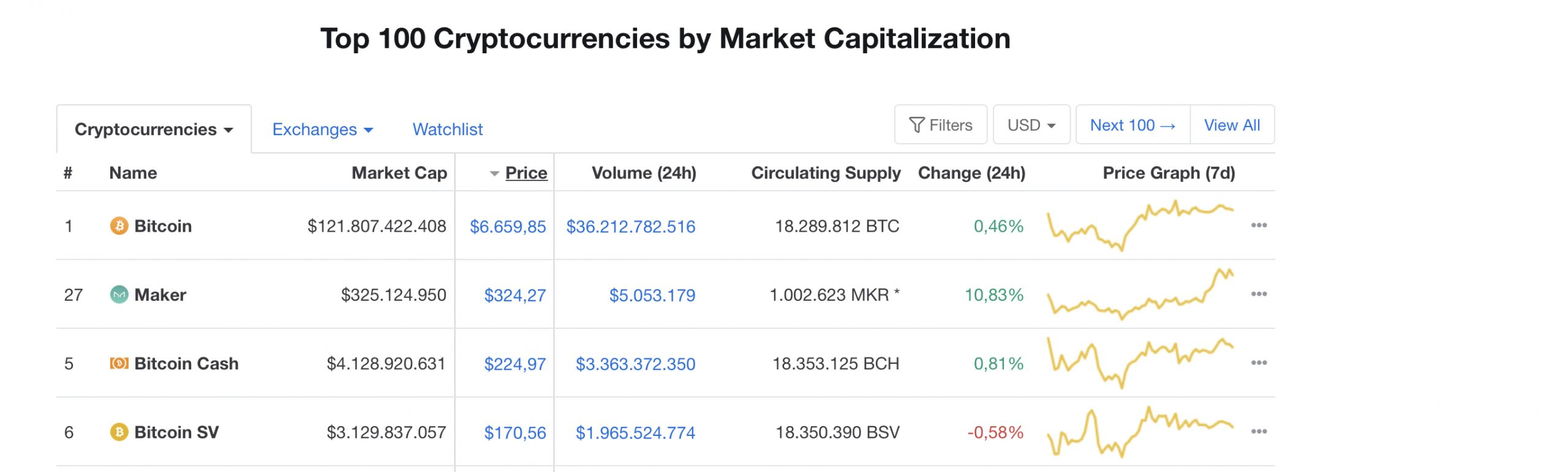 Marktkapital von Kryprowährungen